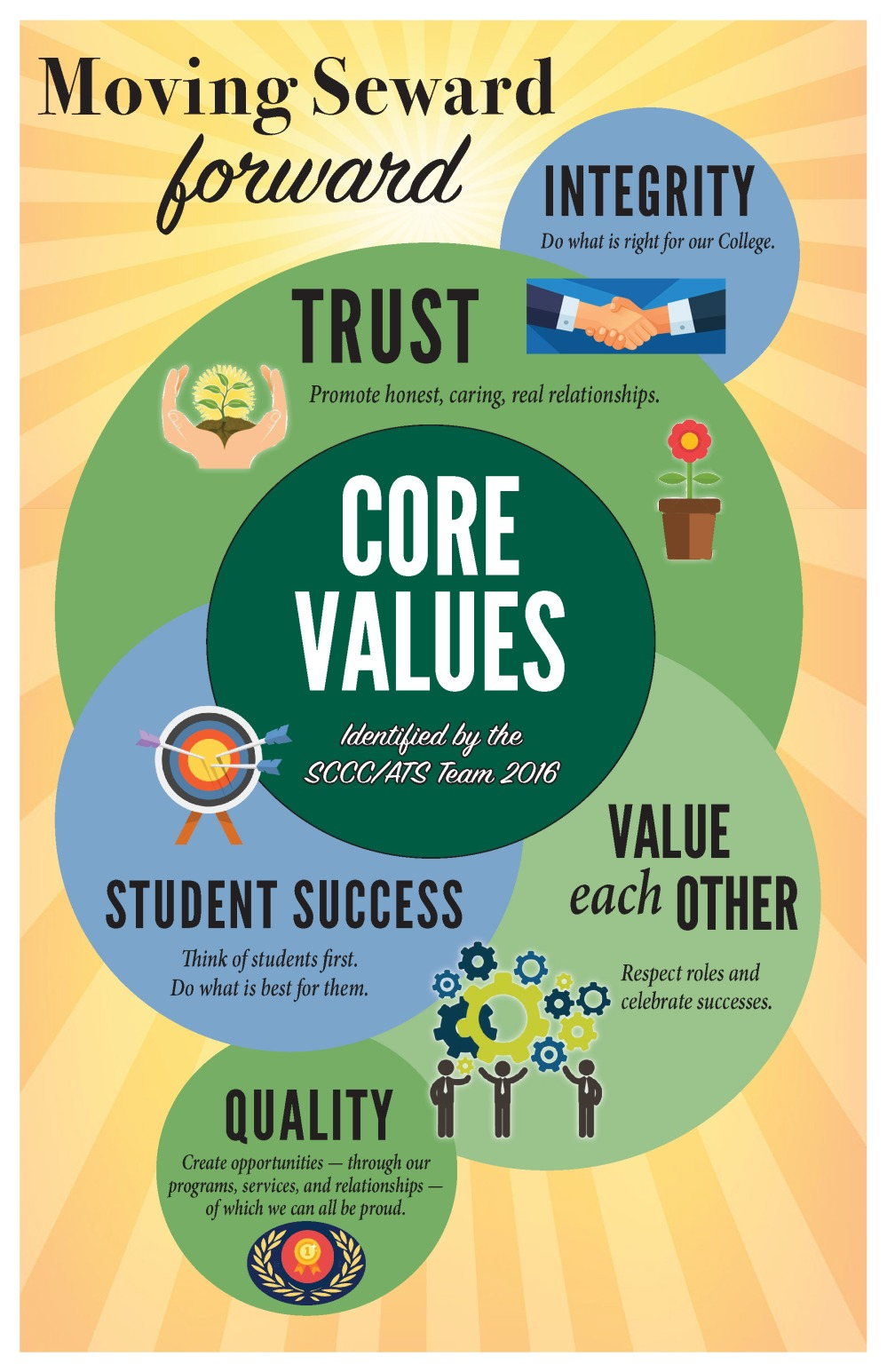MSF Core Values DISPLAY
