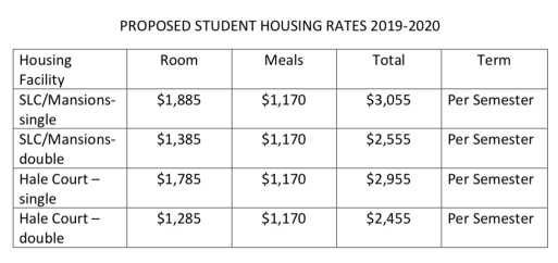 Proposed student housing rates